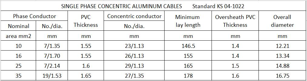 Transmission line PVC Insulation Single or Multi-core XLPE Concentric Cable 0.6/1kV parameter