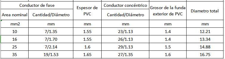 Línea de transmisión Aislamiento de PVC Cable concéntrico XLPE de un núcleo o varios núcleos 0.6 / 1kV parameter