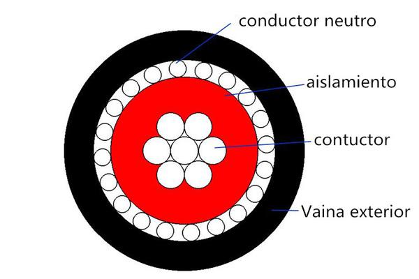 Línea de transmisión Aislamiento de PVC Cable concéntrico XLPE de un núcleo o varios núcleos 0.6 / 1kV
