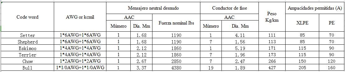 0.6/1kV Cable dúplex abc 1*1/0AWG+1*1/0AWG parameter