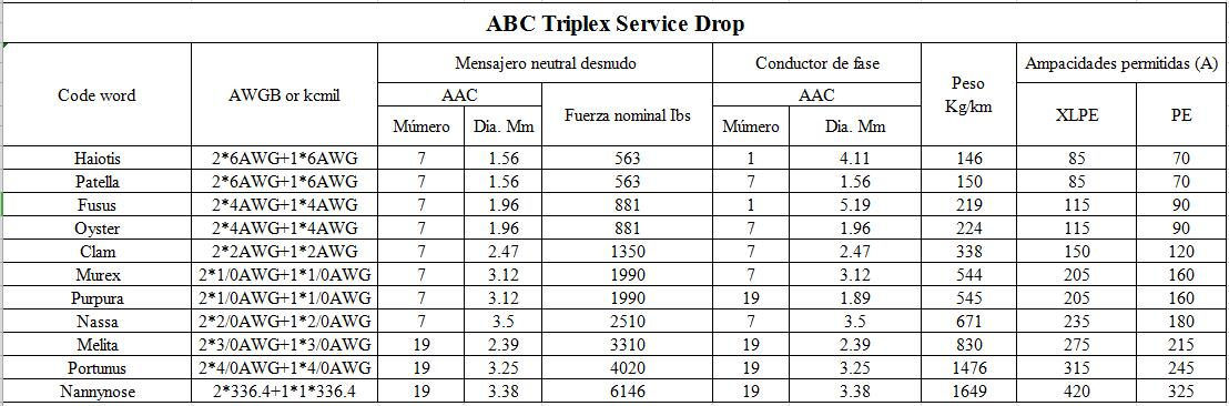0.6/1KV XLPE/PE/PVC Conductor de aluminio Oyster abc cable triplex service drop parameter