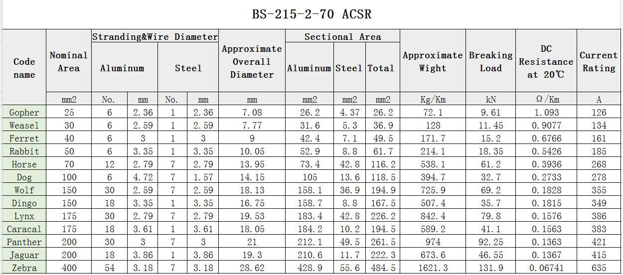 ACSR de BS Standard ACSR Wolf Conductor parameter