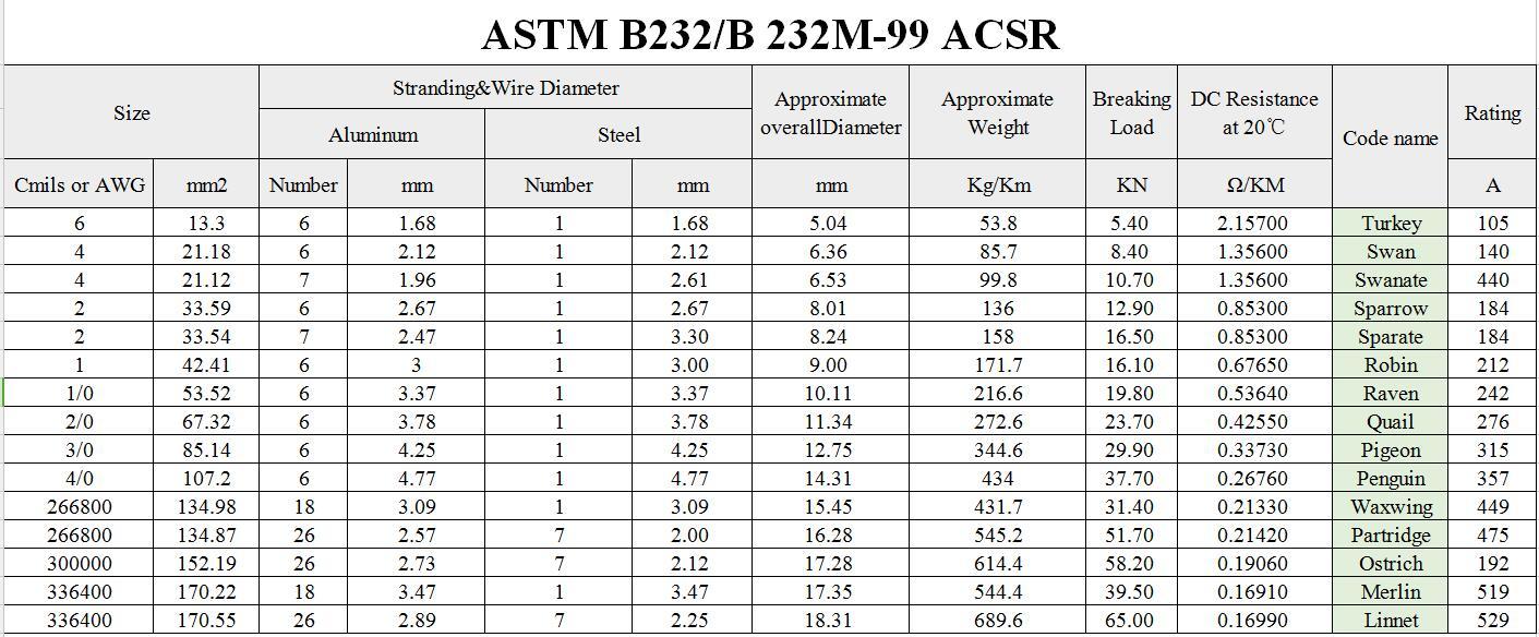 ASTM Standard 4AWG 21.18sqmm Swan ACSR Conductor(ES) parameter